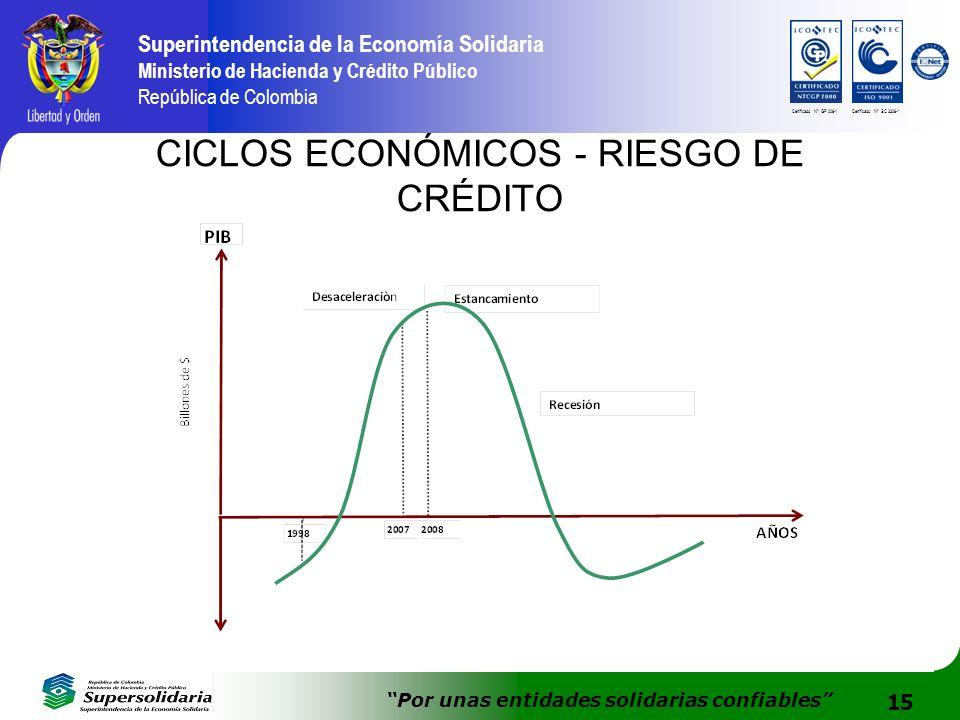 15 Superintendencia de la Economía Solidaria Ministerio de Hacienda y Crédito Público República de Colombia Por unas entidades solidarias confiables C
