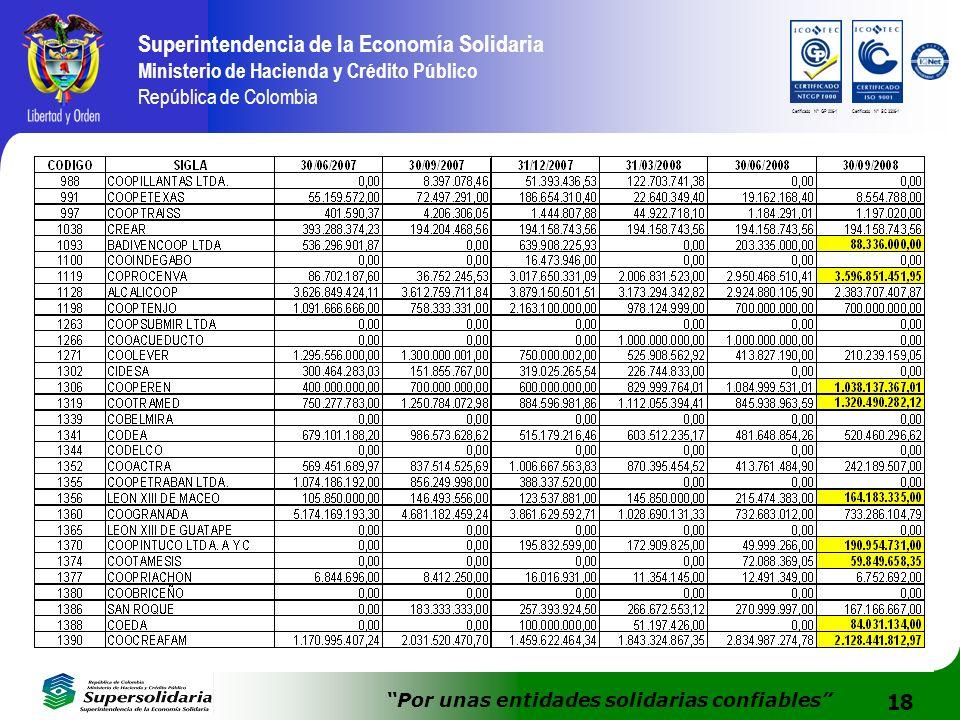 18 Superintendencia de la Economía Solidaria Ministerio de Hacienda y Crédito Público República de Colombia Por unas entidades solidarias confiables C