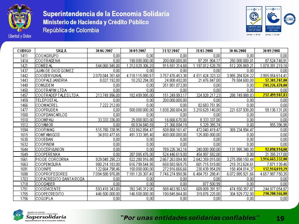 19 Superintendencia de la Economía Solidaria Ministerio de Hacienda y Crédito Público República de Colombia Por unas entidades solidarias confiables C