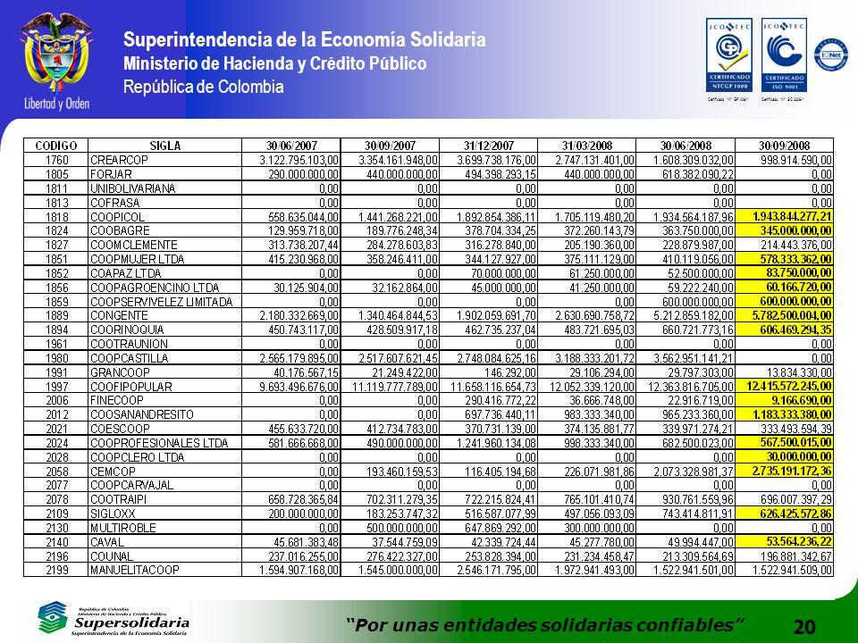 20 Superintendencia de la Economía Solidaria Ministerio de Hacienda y Crédito Público República de Colombia Por unas entidades solidarias confiables C