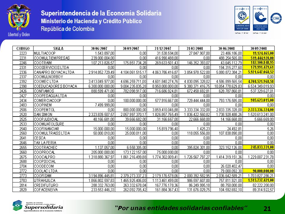 21 Superintendencia de la Economía Solidaria Ministerio de Hacienda y Crédito Público República de Colombia Por unas entidades solidarias confiables C