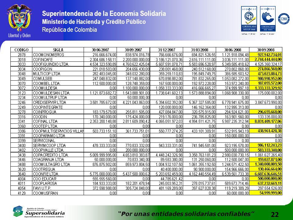 22 Superintendencia de la Economía Solidaria Ministerio de Hacienda y Crédito Público República de Colombia Por unas entidades solidarias confiables Certificado N° GP 006-1Certificado N° SC 3306-1
