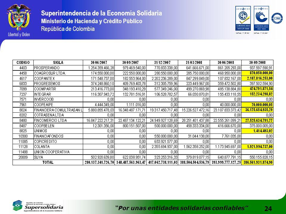 24 Superintendencia de la Economía Solidaria Ministerio de Hacienda y Crédito Público República de Colombia Por unas entidades solidarias confiables C