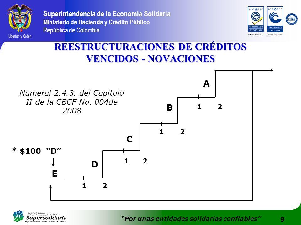10 Superintendencia de la Economía Solidaria Ministerio de Hacienda y Crédito Público República de Colombia Por unas entidades solidarias confiables Certificado N° GP 006-1Certificado N° SC 3306-1 NOVACIONES DE CRÉDITOS VIGENTES $2 30% $3 30% $5 6 meses ---------------------- ---------- Numeral 2.4.3.