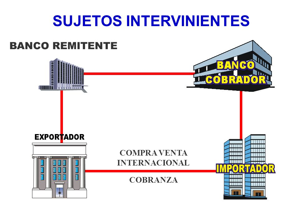 COMPRA VENTA INTERNACIONAL COBRANZA BANCO REMITENTE SUJETOS INTERVINIENTES