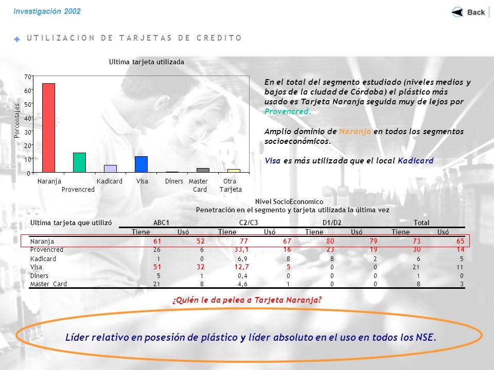 U T I L I Z A C I O N D E T A R J E T A S D E C R E D I T O Ultima tarjeta utilizada 0 10 20 30 40 50 60 70 Naranja Provencred KadicardVisaDinersMaster Card Otra Tarjeta Porcentajes En el total del segmento estudiado (niveles medios y bajos de la ciudad de Córdoba) el plástico más usado es Tarjeta Naranja seguida muy de lejos por Provencred.