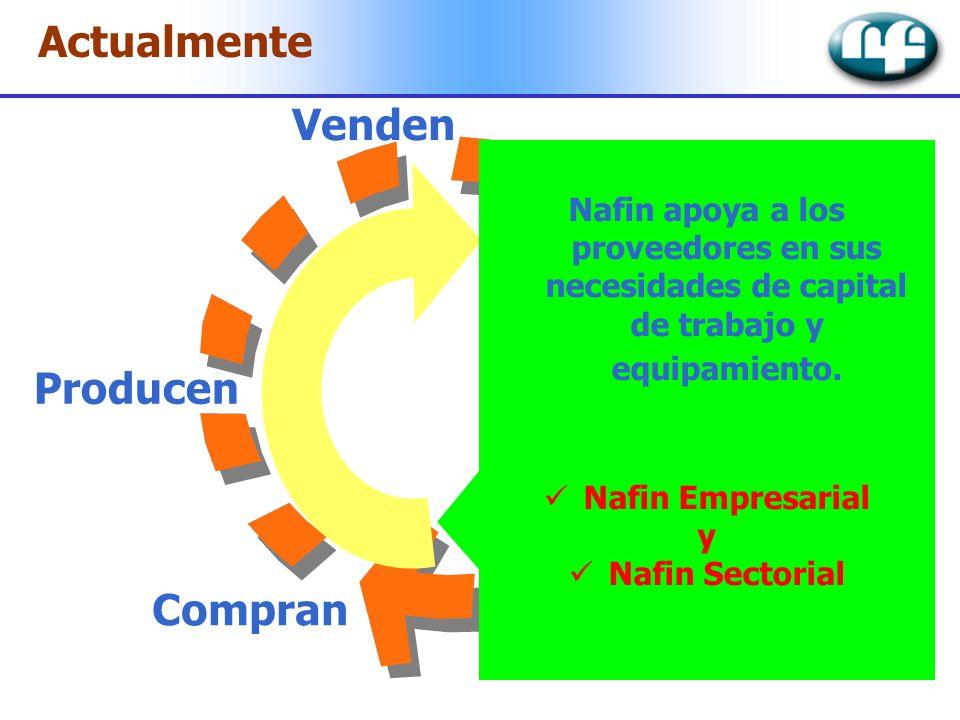 Actualmente Financian Compran Producen Venden Cobran Nafin apoya a los proveedores en sus necesidades de capital de trabajo y equipamiento. Nafin Empr