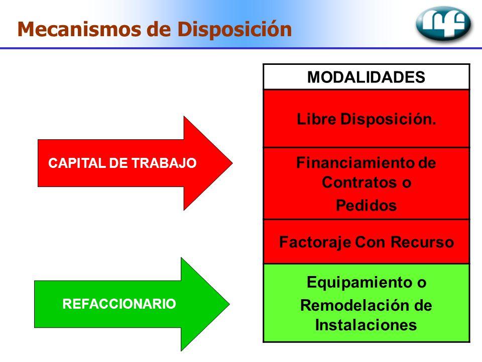 MODALIDADES Libre Disposición. Financiamiento de Contratos o Pedidos Factoraje Con Recurso Equipamiento o Remodelación de Instalaciones CAPITAL DE TRA
