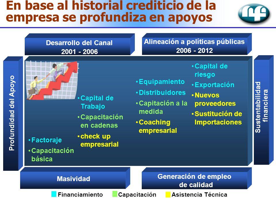 Factoraje Capacitación básica Equipamiento Distribuidores Capitación a la medida Coaching empresarial Capital de riesgo Exportación Nuevos proveedores