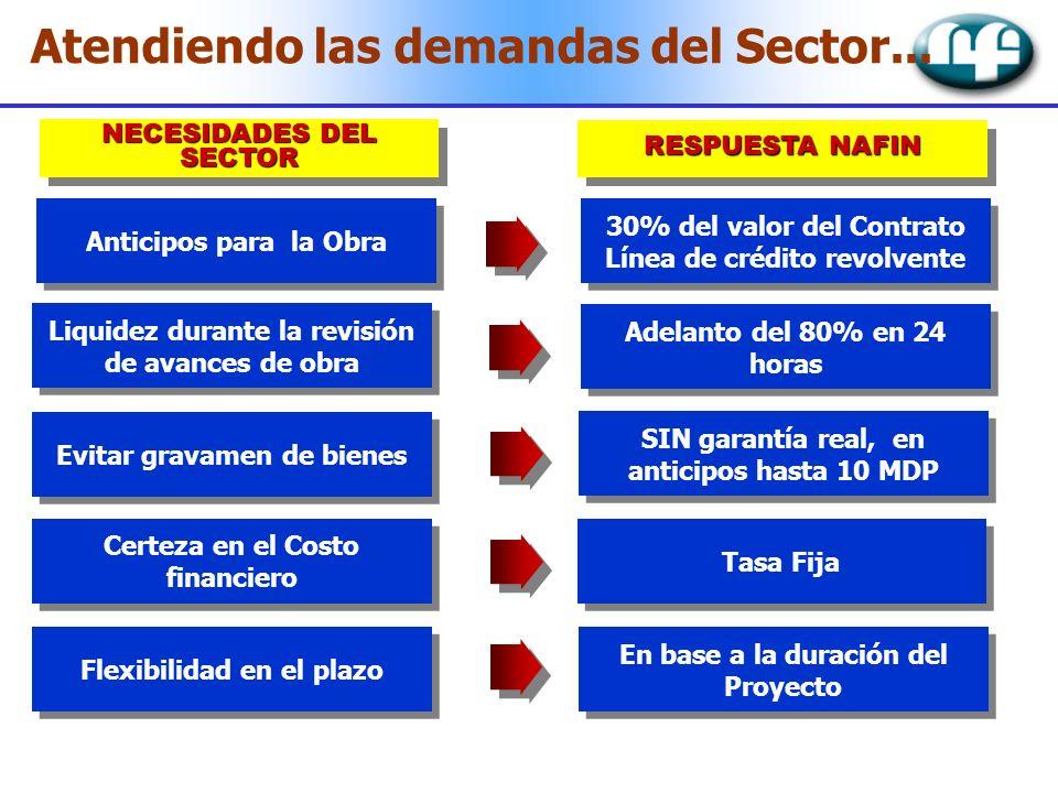 Atendiendo las demandas del Sector... RESPUESTA NAFIN NECESIDADES DEL SECTOR Anticipos para la Obra 30% del valor del Contrato Línea de crédito revolv