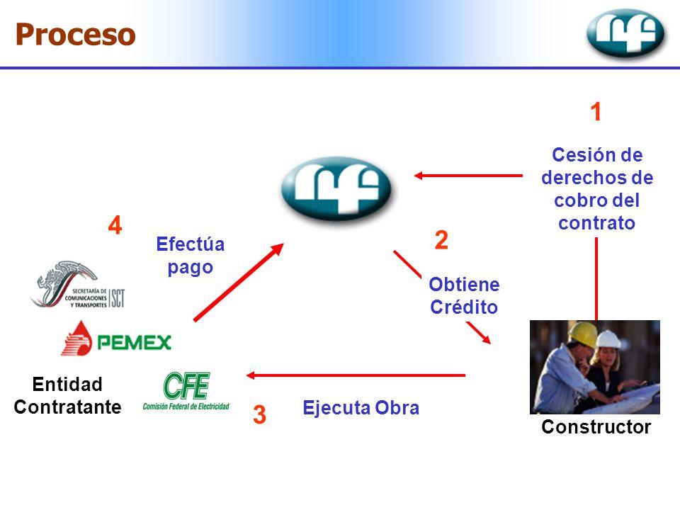 Proceso Constructor Efectúa pago 4 Cesión de derechos de cobro del contrato 1 Ejecuta Obra 3 Entidad Contratante 2 Obtiene Crédito