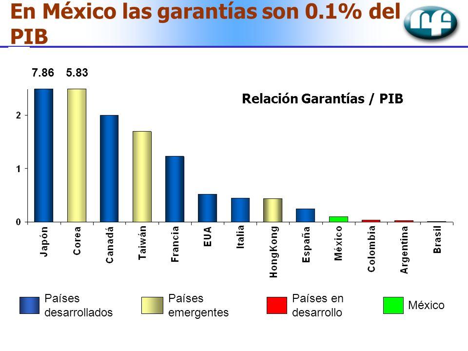 Relación Garantías / PIB Países desarrollados Países emergentes Países en desarrollo México En México las garantías son 0.1% del PIB 7.865.83