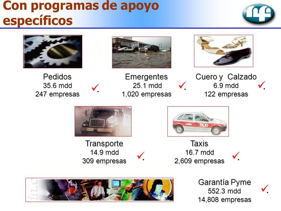 Con programas de apoyo específicos Emergentes 25.1 mdd 25.1 mdd 1,020 empresas Transporte 14.9 mdd 309 empresas Taxis 16.7 mdd 2,609 empresas Cuero y