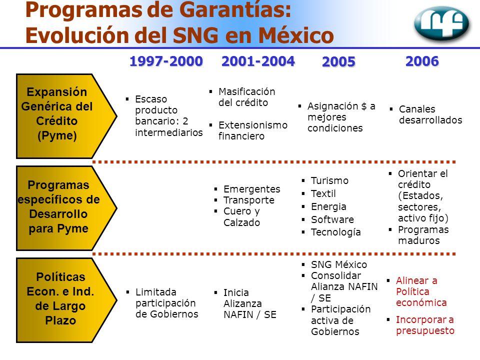 Programas de Garantías: Evolución del SNG en México Expansión Genérica del Crédito (Pyme) 1997-20002001-2004 2005 2006 Políticas Econ. e Ind. de Largo