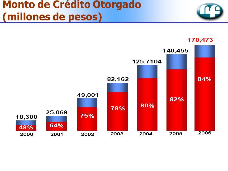 Monto de Crédito Otorgado (millones de pesos)