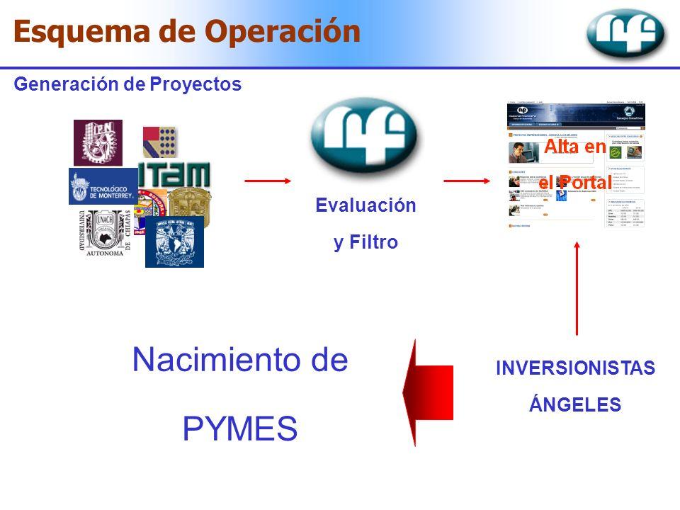 Esquema de Operación Generación de Proyectos INVERSIONISTAS ÁNGELES Evaluación y Filtro Nacimiento de PYMES