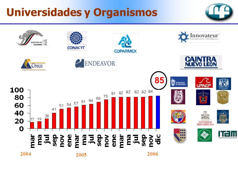 Universidades y Organismos 85 2004 2005 2006