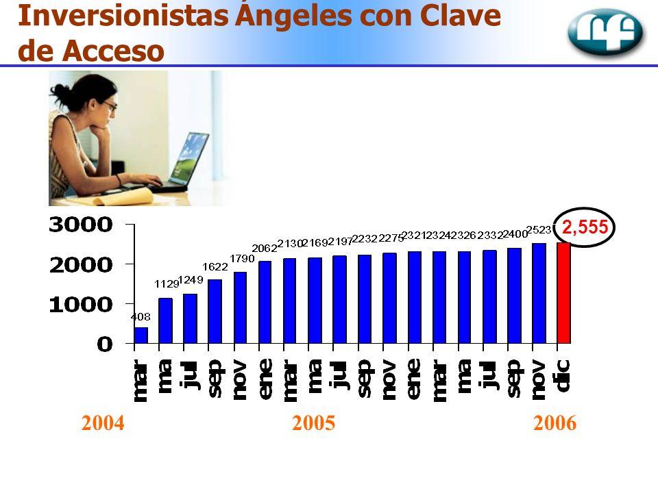 Inversionistas Ángeles con Clave de Acceso 2,555 200420052006