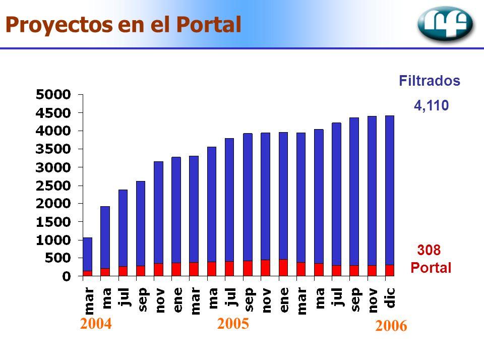 Proyectos en el Portal Filtrados 4,110 308 Portal 20042005 2006