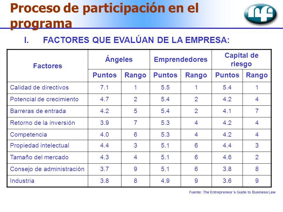 Proceso de participación en el programa I.FACTORES QUE EVALÚAN DE LA EMPRESA: Factores ÁngelesEmprendedores Capital de riesgo PuntosRangoPuntosRangoPu