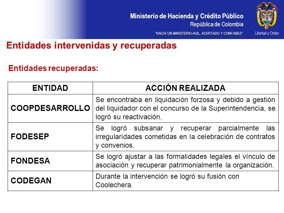 Ministerio de Hacienda y Crédito Público República de Colombia HACIA UN MINISTERIO AGIL, ACERTADO Y CONFIABLE Entidades intervenidas y recuperadas Entidades recuperadas: ENTIDADACCIÓN REALIZADA COOPDESARROLLO Se encontraba en liquidación forzosa y debido a gestión del liquidador con el concurso de la Superintendencia, se logró su reactivación.