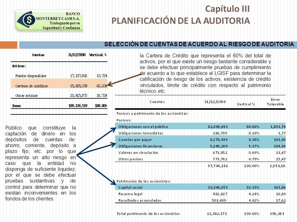 Capítulo III PLANIFICACIÓN DE LA AUDITORIA SELECCIÓN DE CUENTAS DE ACUERDO AL RIESGO DE AUDITORIA la Cartera de Crédito que representa el 60% del tota