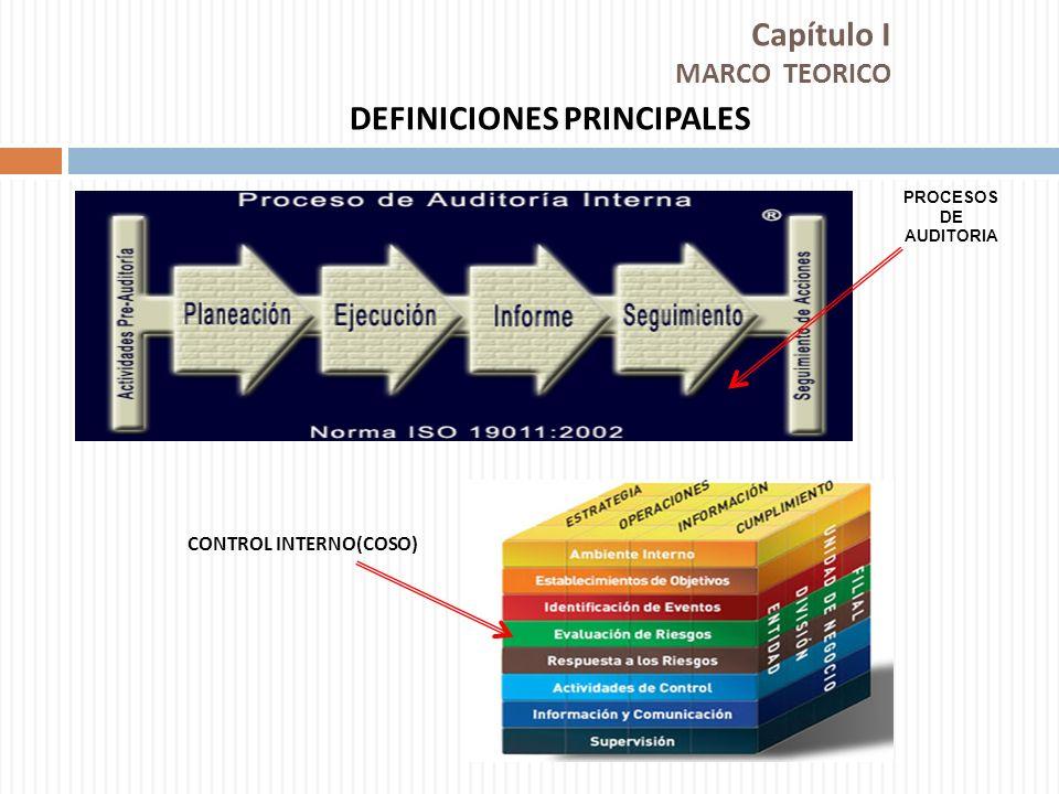 Capítulo I MARCO TEORICO DEFINICIONES PRINCIPALES CONTROL INTERNO(COSO) PROCESOS DE AUDITORIA