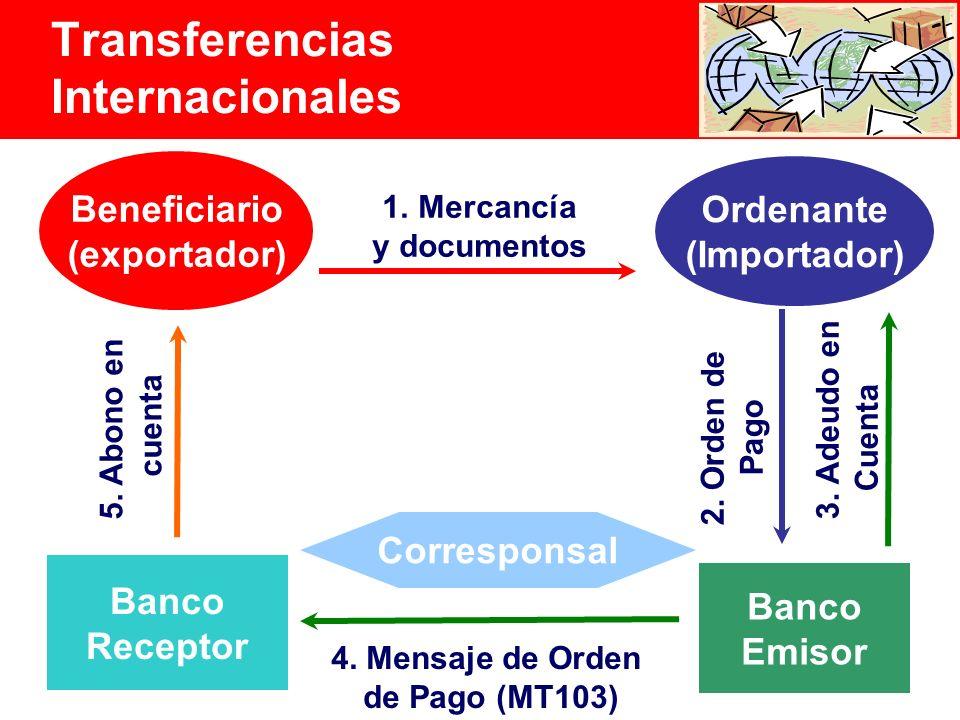 10 Beneficiario (exportador) Ordenante (Importador) Banco Receptor Banco Emisor 5.