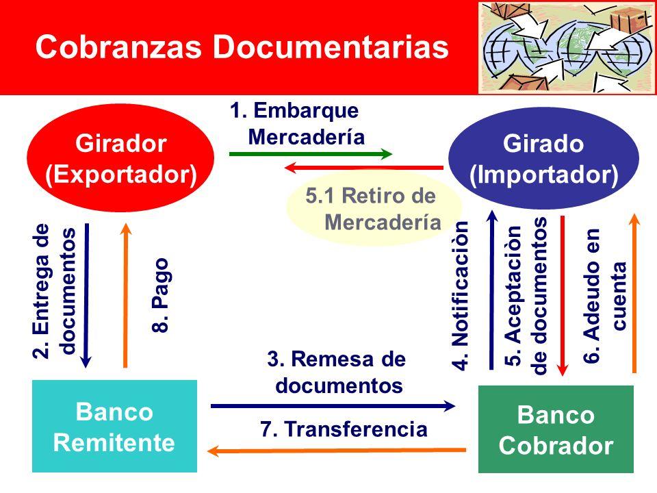 12 Girador (Exportador) Girado (Importador) Banco Remitente Banco Cobrador 2.