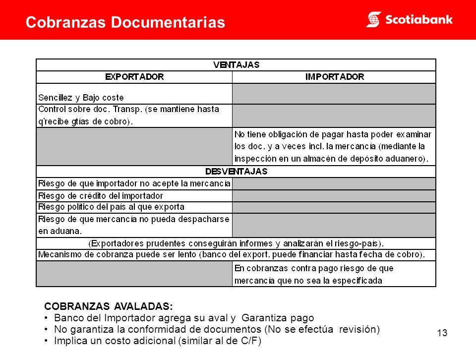 13 COBRANZAS AVALADAS: Banco del Importador agrega su aval y Garantiza pago No garantiza la conformidad de documentos (No se efectúa revisión) Implica un costo adicional (similar al de C/F) Cobranzas Documentarias