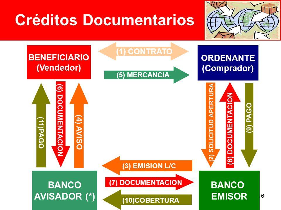 16 BENEFICIARIO (Vendedor) ( 2) SOLICITUD APERTURA BANCO AVISADOR (*) (1) CONTRATO (5) MERCANCIA (4) AVISO (6) DOCUMENTACION (7) DOCUMENTACION (11)PAGO (10)COBERTURA (3) EMISION L/C Créditos Documentarios ORDENANTE (Comprador) BANCO EMISOR (9) PAGO (8) DOCUMENTACION