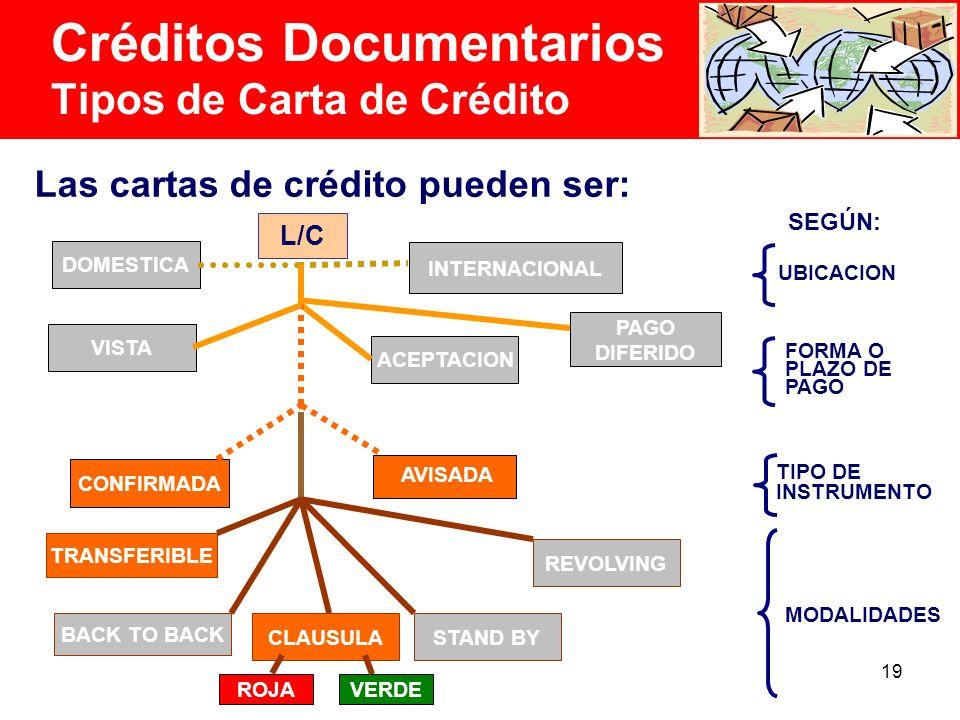 19 Créditos Documentarios Tipos de Carta de Crédito Las cartas de crédito pueden ser: UBICACION L/C AVISADA ACEPTACION PAGO DIFERIDO CONFIRMADA SEGÚN: FORMA O PLAZO DE PAGO TIPO DE INSTRUMENTO MODALIDADES DOMESTICA INTERNACIONAL VISTA TRANSFERIBLE BACK TO BACK CLAUSULASTAND BY REVOLVING ROJA VERDE