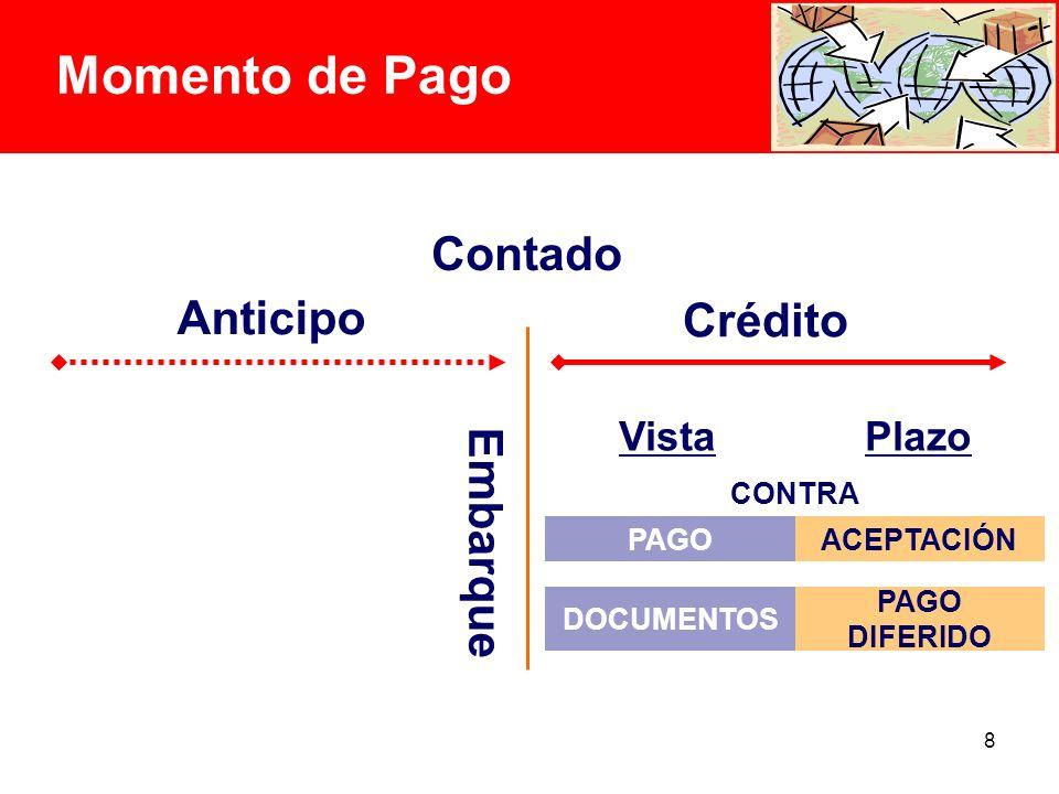 8 Momento de Pago Anticipo Crédito Contado Vista Plazo Embarque PAGO DIFERIDO DOCUMENTOS ACEPTACIÓNPAGO CONTRA