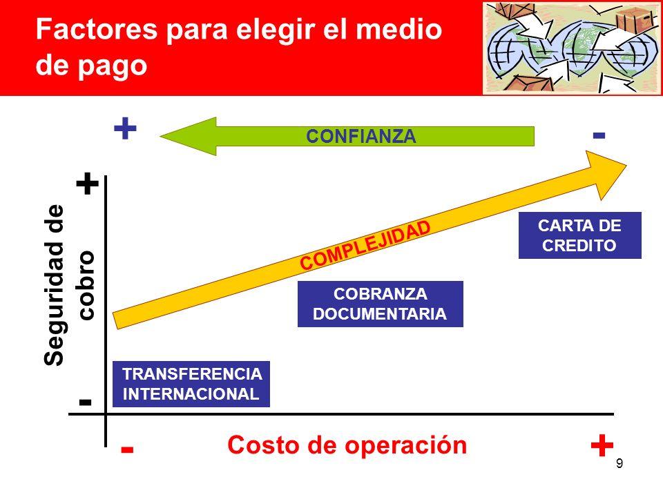 9 Factores para elegir el medio de pago CONFIANZA + + - - COMPLEJIDAD Costo de operación Seguridad de cobro TRANSFERENCIA INTERNACIONAL COBRANZA DOCUMENTARIA CARTA DE CREDITO + -