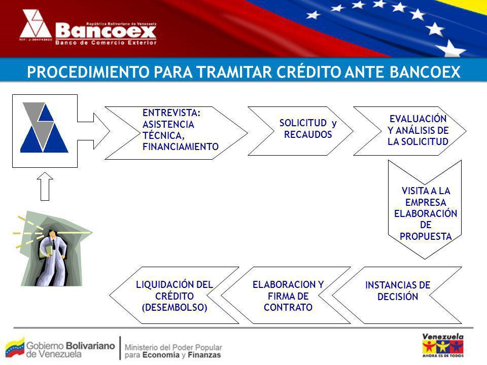 PROCEDIMIENTO PARA TRAMITAR CRÉDITO ANTE BANCOEX SOLICITUD y RECAUDOS VISITA A LA EMPRESA ELABORACIÓN DE PROPUESTA INSTANCIAS DE DECISIÓN ELABORACION Y FIRMA DE CONTRATO EVALUACIÓN Y ANÁLISIS DE LA SOLICITUD LIQUIDACIÓN DEL CRÉDITO (DESEMBOLSO) ENTREVISTA: ASISTENCIA TÉCNICA, FINANCIAMIENTO
