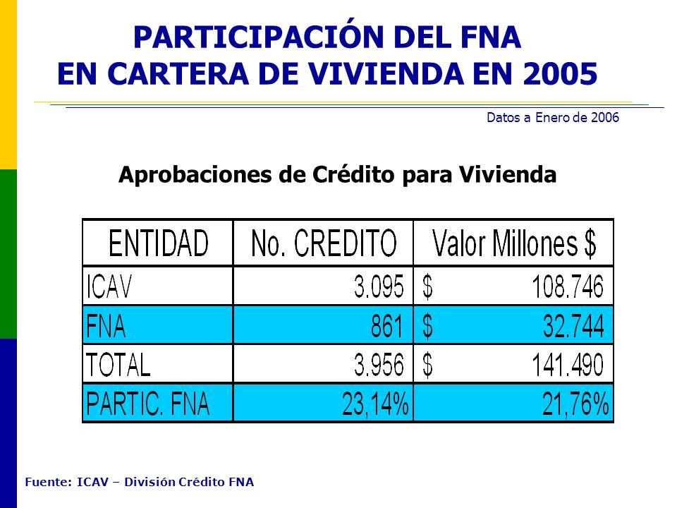 fondo financiero industrial y comercial: