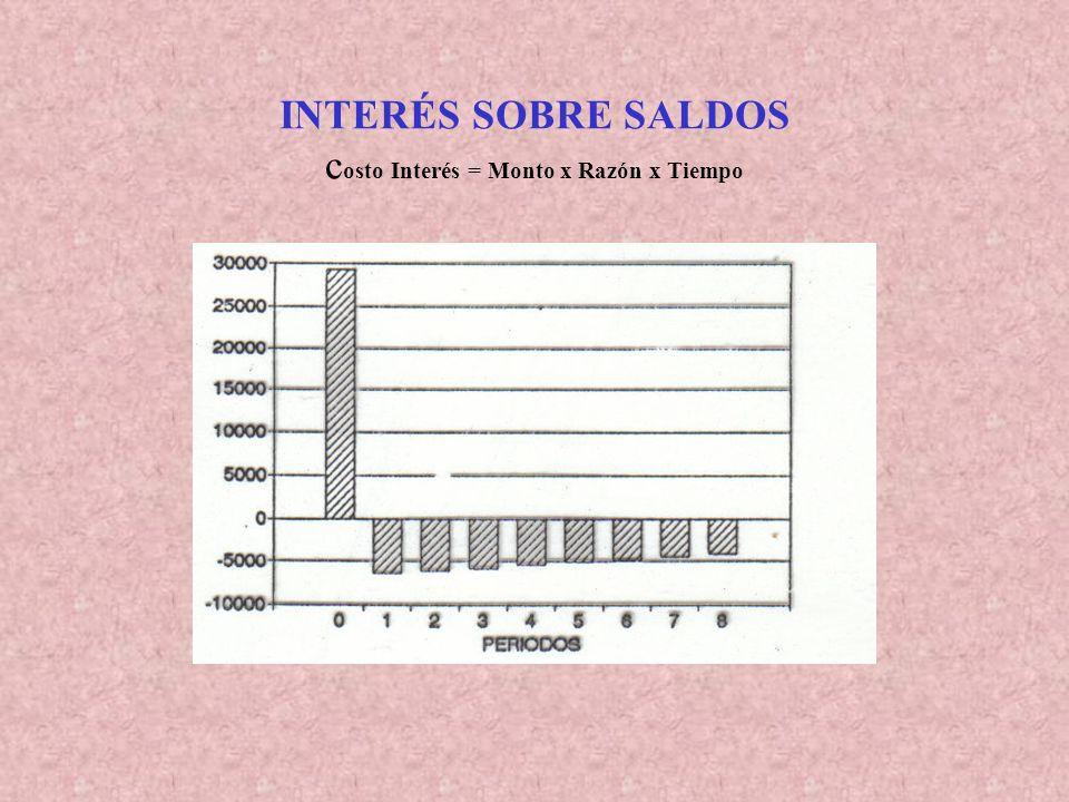 INTERÉS SOBRE SALDOS Costo Interés = Monto x Razón x Tiempo PeríodoCréditoGastosAmortizSaldoInteresesFlujo 030.00075030.00029.250 13.75026.2502.663,1(6.413,5) 23.75022.5002.330,1(6.080,1) 33.75018.7501.997,3(5.747,3) 43.75015.0001.664,4(5.414,4) 53.75011.2501.331,5(5.081,5) 63.7507.500998,6(4.748,6) 73.750 665,8(4.415,8) 83.7500332,9(4.082,9)