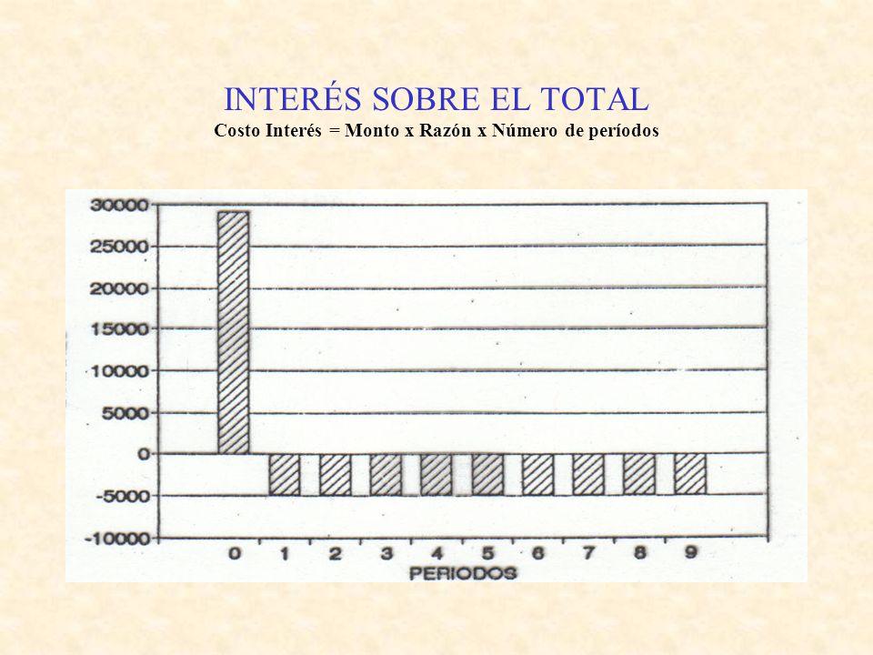 INTERÉS SOBRE EL TOTAL Costo Interés = Monto x Razón x Número de períodos PeríodoCréditoGastosAmortizacSaldoInteresesFlujo 030.00090030.00029.100 13.3