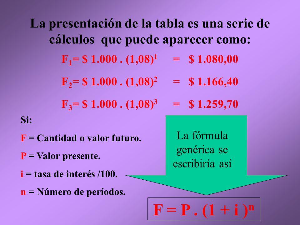 Cantidad o valor Futuro Inversión de $1000 durante 3 años al 8 % de interés anual $ 1.000$ 80,00 F 1 =$ 1.080,00 $ 1.080 $ 86,40 $ 166,40 F 2 =$ 1.166,40 $ 1.166,40 $ 93,30$ 259,70 F 3 =$ 1.259.70