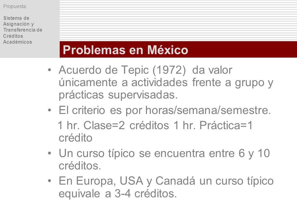 Propuesta: Sistema de Asignación y Transferencia de Créditos Académicos Problemas en México Acuerdo de Tepic (1972) da valor únicamente a actividades