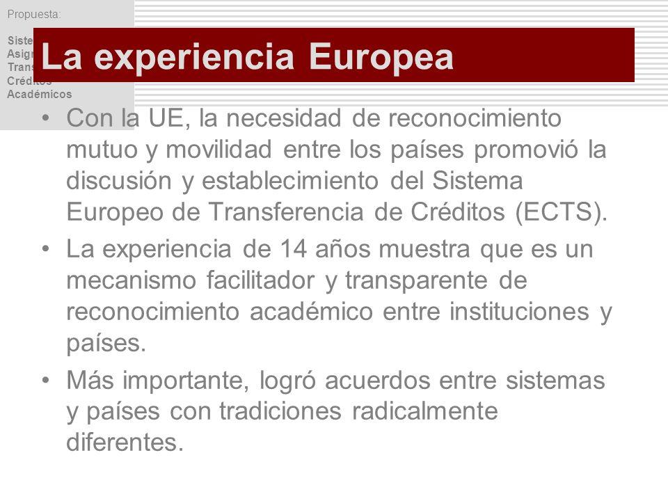 Propuesta: Sistema de Asignación y Transferencia de Créditos Académicos La experiencia Europea Con la UE, la necesidad de reconocimiento mutuo y movil