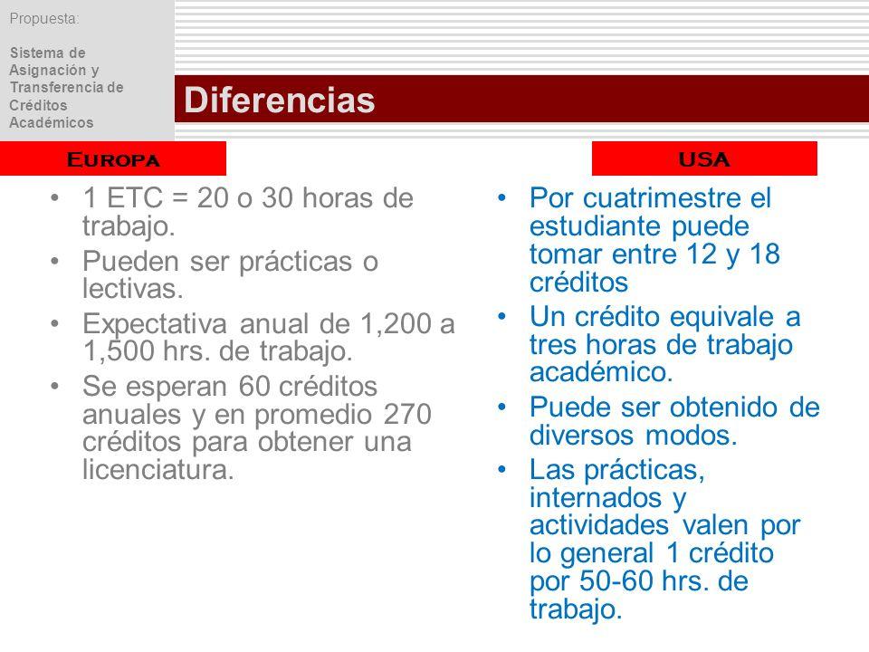 Propuesta: Sistema de Asignación y Transferencia de Créditos Académicos Diferencias 1 ETC = 20 o 30 horas de trabajo. Pueden ser prácticas o lectivas.