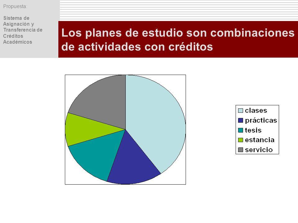 Propuesta: Sistema de Asignación y Transferencia de Créditos Académicos Los planes de estudio son combinaciones de actividades con créditos