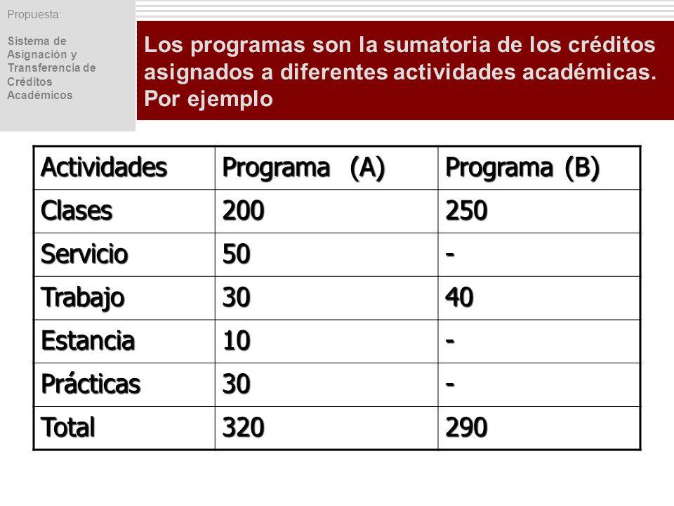Propuesta: Sistema de Asignación y Transferencia de Créditos Académicos Los programas son la sumatoria de los créditos asignados a diferentes activida