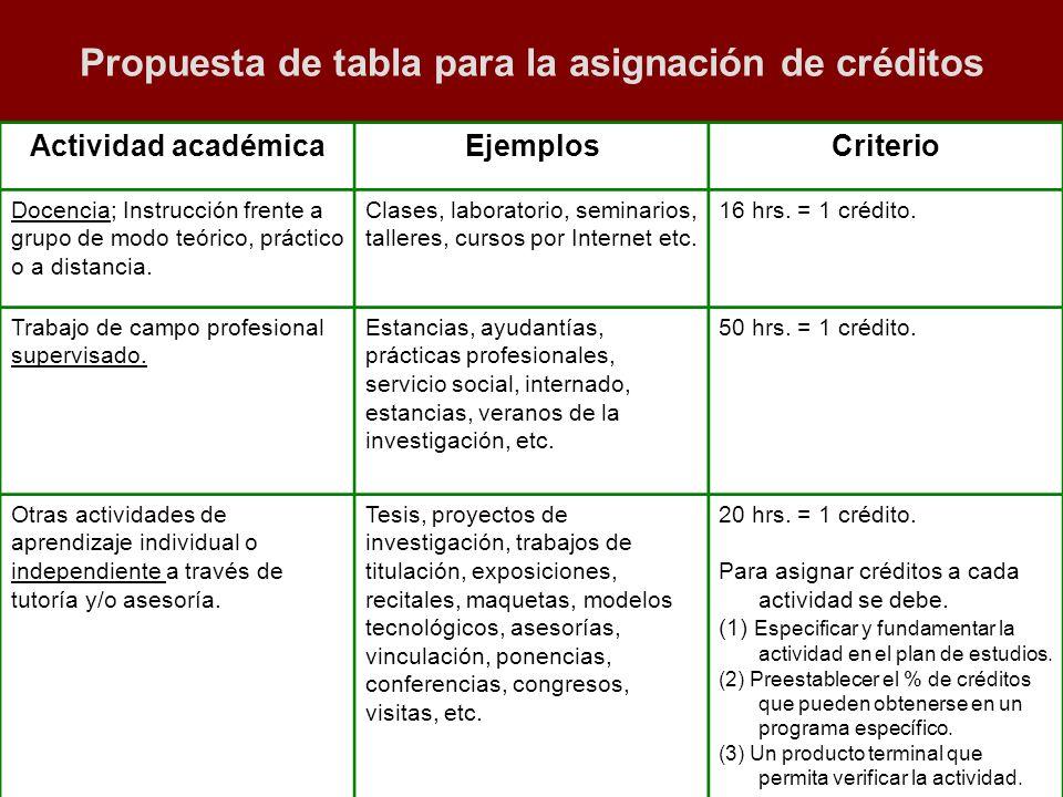 Propuesta: Sistema de Asignación y Transferencia de Créditos Académicos Propuesta de tabla para la asignación de créditos Actividad académicaEjemplosC