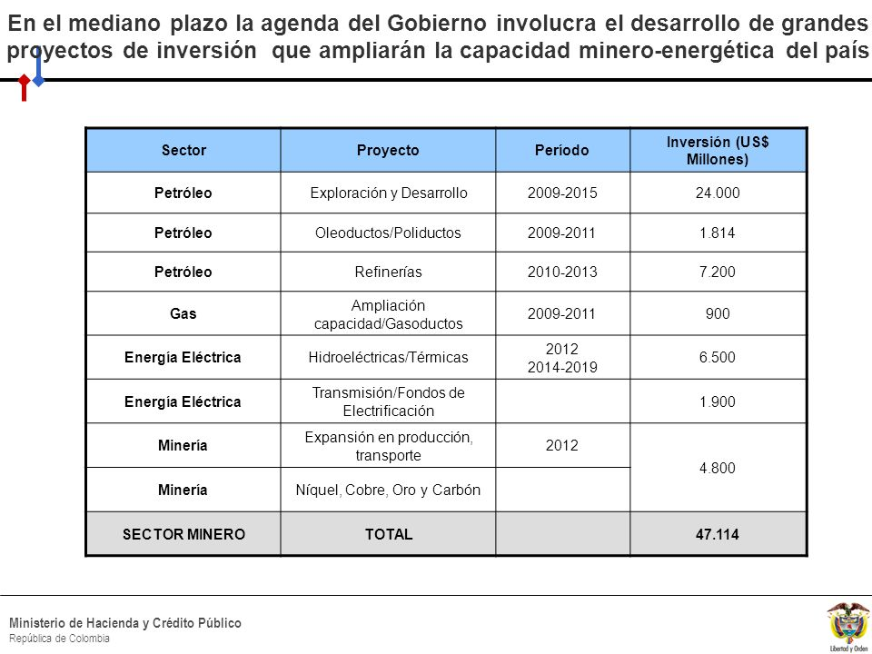 HACIA UN MINISTERIO AGIL, ACERTADO Y CONFIABLE Ministerio de Hacienda y Crédito Público República de Colombia Posibles implicaciones macroeconómicas del crecimiento del sector minero Qué dice la teoría.
