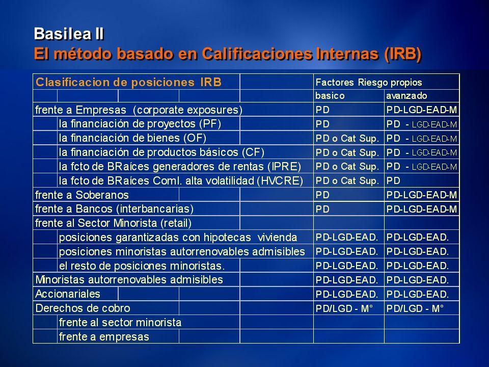 34 Basilea II El método basado en Calificaciones Internas (IRB)