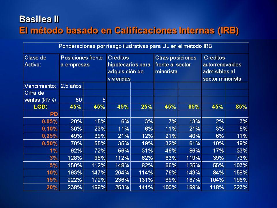35 Basilea II El método basado en Calificaciones Internas (IRB)