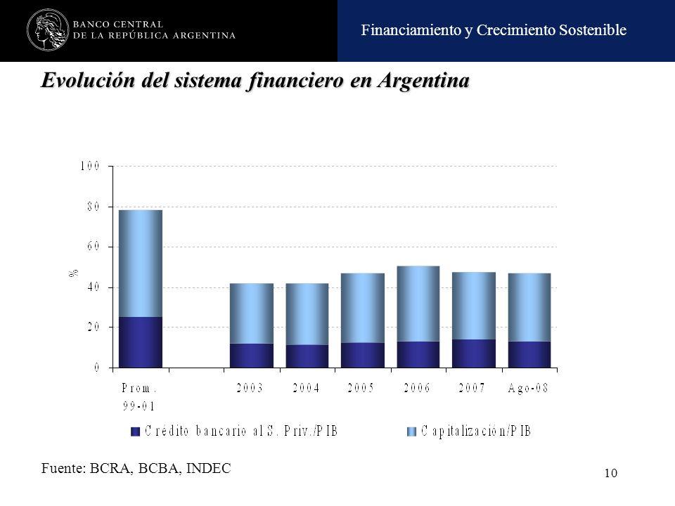 Financiamiento y Crecimiento Sostenible 10 Fuente: BCRA, BCBA, INDEC Evolución del sistema financiero en Argentina
