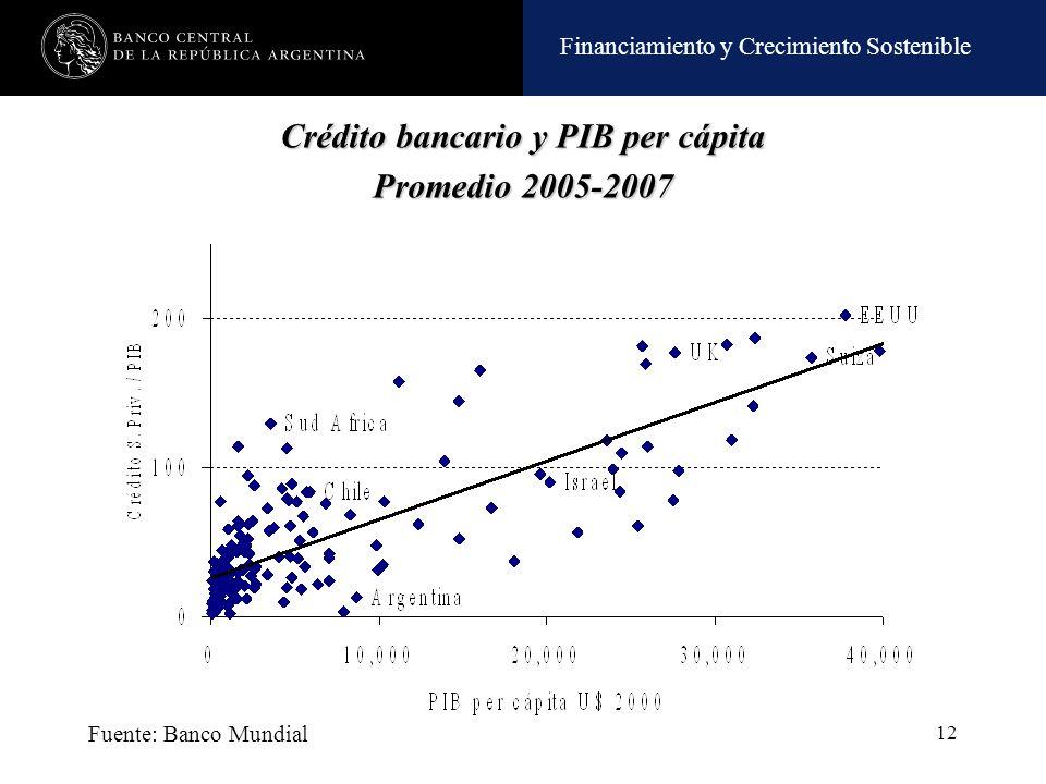 Financiamiento y Crecimiento Sostenible 12 Fuente: Banco Mundial Crédito bancario y PIB per cápita Promedio 2005-2007